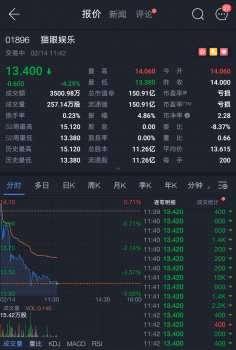 """猫眼上市遭遇""""倒春寒"""",累计跌幅超12%,市值仅150亿港元"""